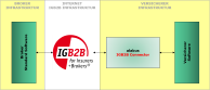 alabus_IGB2B_Connector